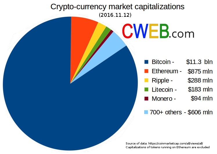 Crypto-currency_market_capitalizations