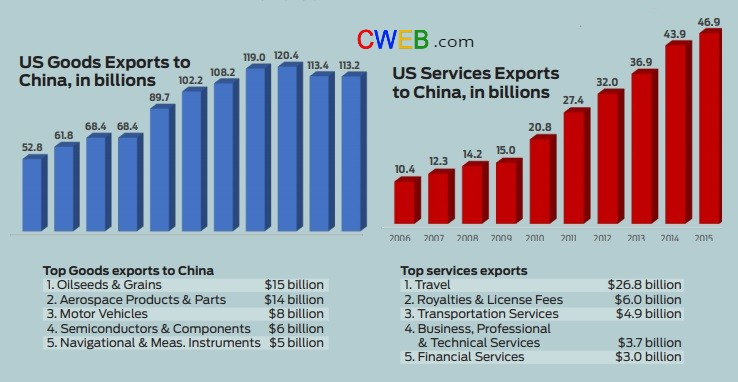 us-export-to-china