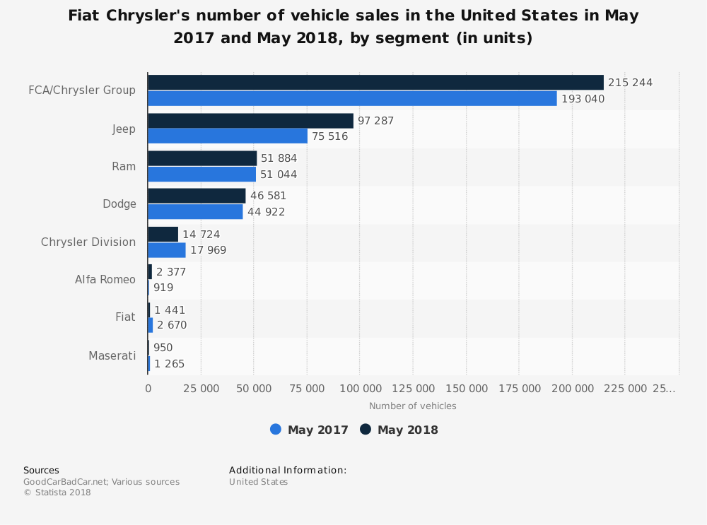 statistic_id239964_fiat-chrysler-automobiles---us-vehicle-sales-by-segment-2018